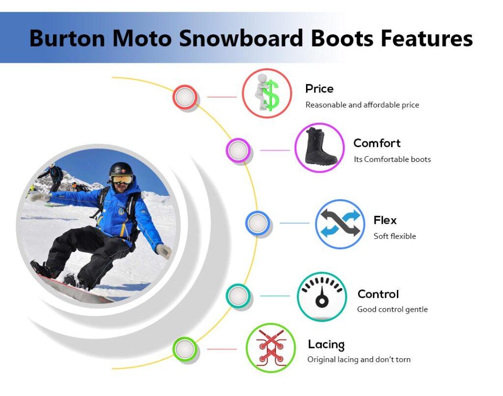 Burton Moto Snowboard Boots Features